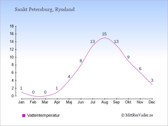 Vattentemperatur i Sankt Petersburg Badtemperatur: Januari 1. Februari 0. Mars 0. April 1. Maj 4. Juni 8. Juli 13. Augusti 15. September 13. Oktober 9. November 6. December 3.