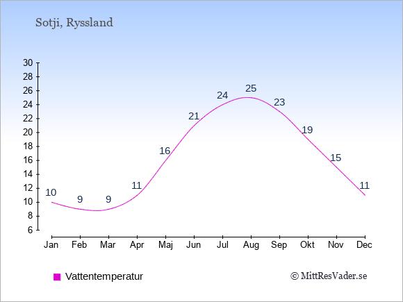Vattentemperatur i Sotji Badtemperatur: Januari 10. Februari 9. Mars 9. April 11. Maj 16. Juni 21. Juli 24. Augusti 25. September 23. Oktober 19. November 15. December 11.