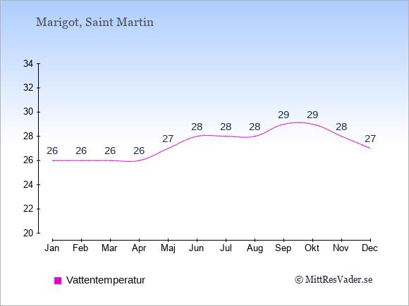 Vattentemperatur på  Saint Martin. Badvattentemperatur.