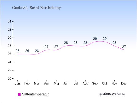 Vattentemperatur på Saint Barthelemy Badtemperatur: Januari 26. Februari 26. Mars 26. April 27. Maj 27. Juni 28. Juli 28. Augusti 28. September 29. Oktober 29. November 28. December 27.
