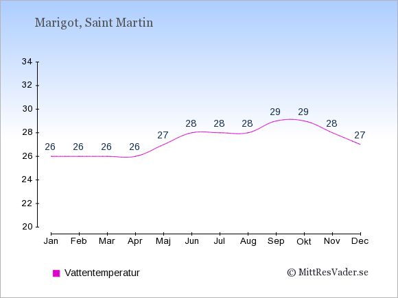 Vattentemperatur på Saint Martin Badtemperatur: Januari 26. Februari 26. Mars 26. April 26. Maj 27. Juni 28. Juli 28. Augusti 28. September 29. Oktober 29. November 28. December 27.