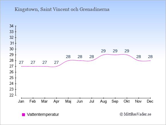 Vattentemperatur på Saint Vincent och Grenadinerna Badtemperatur: Januari 27. Februari 27. Mars 27. April 27. Maj 28. Juni 28. Juli 28. Augusti 29. September 29. Oktober 29. November 28. December 28.