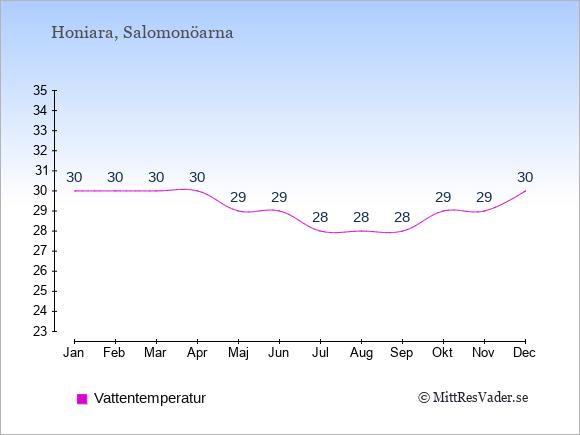 Vattentemperatur på  Salomonöarna. Badvattentemperatur.
