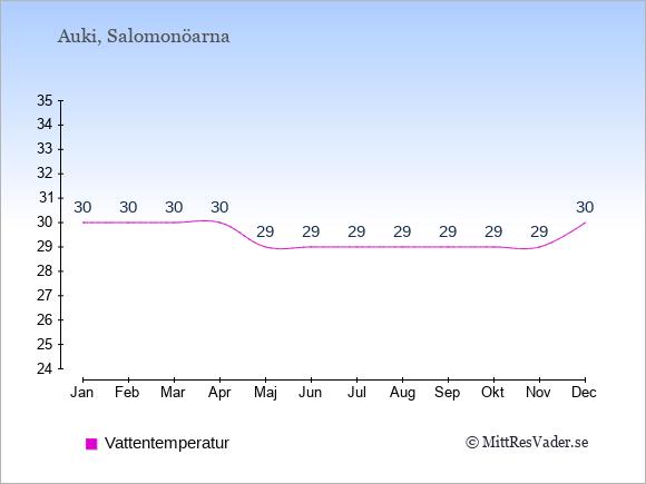 Vattentemperatur i Auki Badtemperatur: Januari 30. Februari 30. Mars 30. April 30. Maj 29. Juni 29. Juli 29. Augusti 29. September 29. Oktober 29. November 29. December 30.