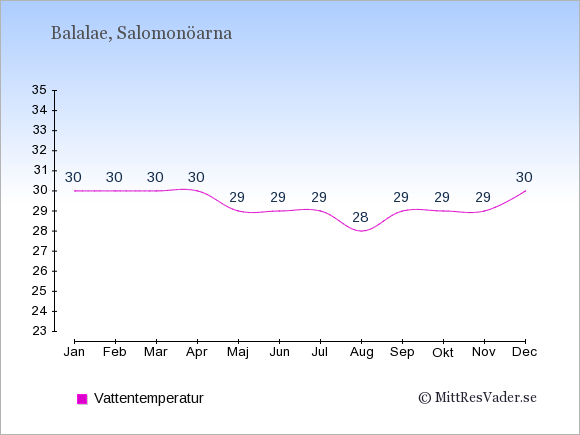 Vattentemperatur på Balalae Badtemperatur: Januari 30. Februari 30. Mars 30. April 30. Maj 29. Juni 29. Juli 29. Augusti 28. September 29. Oktober 29. November 29. December 30.