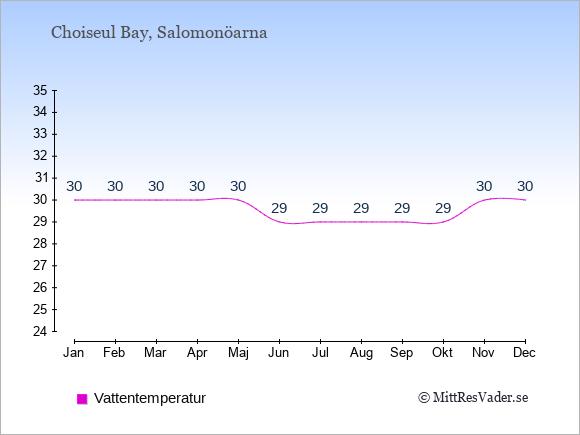 Vattentemperatur i Choiseul Bay Badtemperatur: Januari 30. Februari 30. Mars 30. April 30. Maj 30. Juni 29. Juli 29. Augusti 29. September 29. Oktober 29. November 30. December 30.