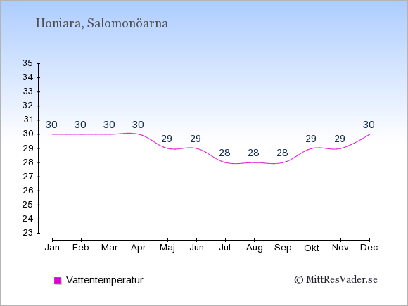 Vattentemperatur på Salomonöarna Badtemperatur: Januari 30. Februari 30. Mars 30. April 30. Maj 29. Juni 29. Juli 28. Augusti 28. September 28. Oktober 29. November 29. December 30.