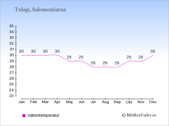 Vattentemperatur i Tulagi Badtemperatur: Januari 30. Februari 30. Mars 30. April 30. Maj 29. Juni 29. Juli 28. Augusti 28. September 28. Oktober 29. November 29. December 30.