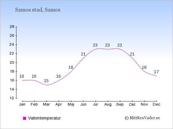 Vattentemperatur i Samos stad Badtemperatur: Januari 16. Februari 16. Mars 15. April 16. Maj 18. Juni 21. Juli 23. Augusti 23. September 23. Oktober 21. November 18. December 17.