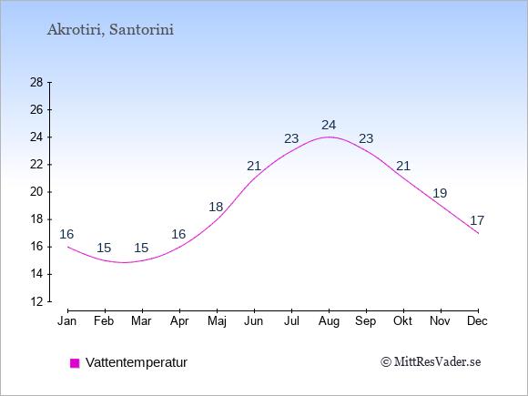Vattentemperatur i Akrotiri Badtemperatur: Januari 16. Februari 15. Mars 15. April 16. Maj 18. Juni 21. Juli 23. Augusti 24. September 23. Oktober 21. November 19. December 17.