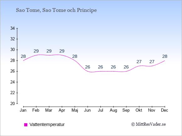 Vattentemperatur på  Sao Tome och Principe. Badvattentemperatur.