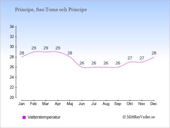 Vattentemperatur på Principe Badtemperatur: Januari 28. Februari 29. Mars 29. April 29. Maj 28. Juni 26. Juli 26. Augusti 26. September 26. Oktober 27. November 27. December 28.