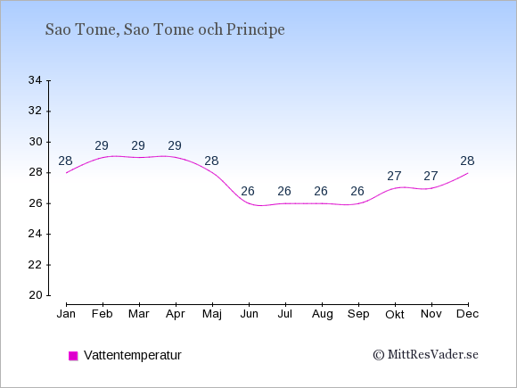 Vattentemperatur på Sao Tome och Principe Badtemperatur: Januari 28. Februari 29. Mars 29. April 29. Maj 28. Juni 26. Juli 26. Augusti 26. September 26. Oktober 27. November 27. December 28.