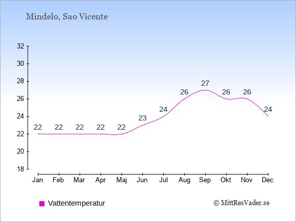 Vattentemperatur i Mindelo Badtemperatur: Januari 22. Februari 22. Mars 22. April 22. Maj 22. Juni 23. Juli 24. Augusti 26. September 27. Oktober 26. November 26. December 24.