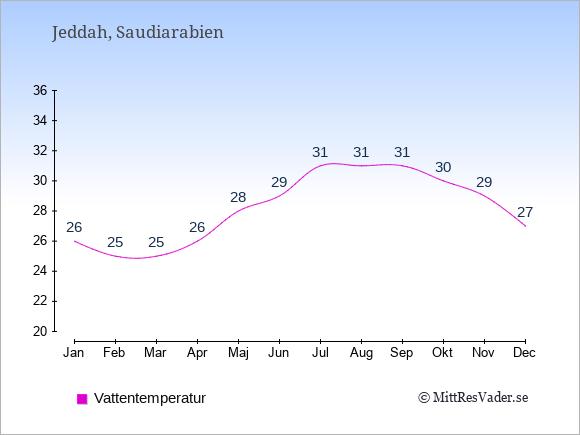 Vattentemperatur i Jeddah Badtemperatur: Januari 26. Februari 25. Mars 25. April 26. Maj 28. Juni 29. Juli 31. Augusti 31. September 31. Oktober 30. November 29. December 27.