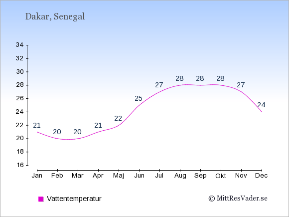 Vattentemperatur i Senegal Badtemperatur: Januari 21. Februari 20. Mars 20. April 21. Maj 22. Juni 25. Juli 27. Augusti 28. September 28. Oktober 28. November 27. December 24.