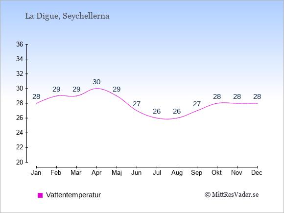 Vattentemperatur på La Digue Badtemperatur: Januari 28. Februari 29. Mars 29. April 30. Maj 29. Juni 27. Juli 26. Augusti 26. September 27. Oktober 28. November 28. December 28.