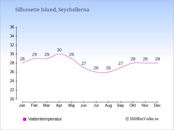 Vattentemperatur på Silhouette Island Badtemperatur: Januari 28. Februari 29. Mars 29. April 30. Maj 29. Juni 27. Juli 26. Augusti 26. September 27. Oktober 28. November 28. December 28.