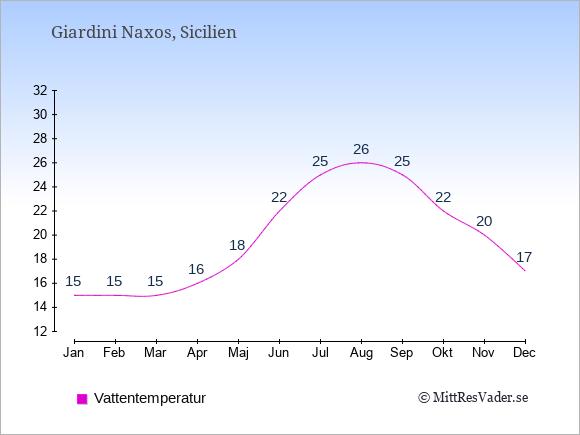 Vattentemperatur i  Giardini Naxos. Badvattentemperatur.