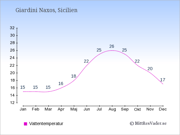 Vattentemperatur i Giardini Naxos Badtemperatur: Januari 15. Februari 15. Mars 15. April 16. Maj 18. Juni 22. Juli 25. Augusti 26. September 25. Oktober 22. November 20. December 17.