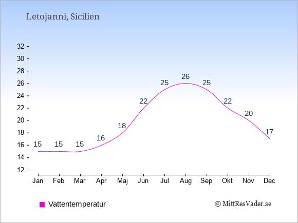 Vattentemperatur i Letojanni Badtemperatur: Januari 15. Februari 15. Mars 15. April 16. Maj 18. Juni 22. Juli 25. Augusti 26. September 25. Oktober 22. November 20. December 17.
