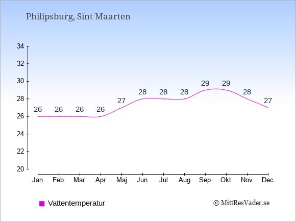Vattentemperatur på Sint Maarten Badtemperatur: Januari 26. Februari 26. Mars 26. April 26. Maj 27. Juni 28. Juli 28. Augusti 28. September 29. Oktober 29. November 28. December 27.