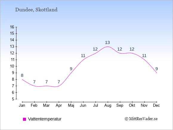 Vattentemperatur i Dundee Badtemperatur: Januari 8. Februari 7. Mars 7. April 7. Maj 9. Juni 11. Juli 12. Augusti 13. September 12. Oktober 12. November 11. December 9.