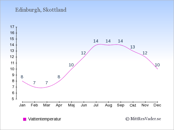 Vattentemperatur i Skottland Badtemperatur: Januari 8. Februari 7. Mars 7. April 8. Maj 10. Juni 12. Juli 14. Augusti 14. September 14. Oktober 13. November 12. December 10.
