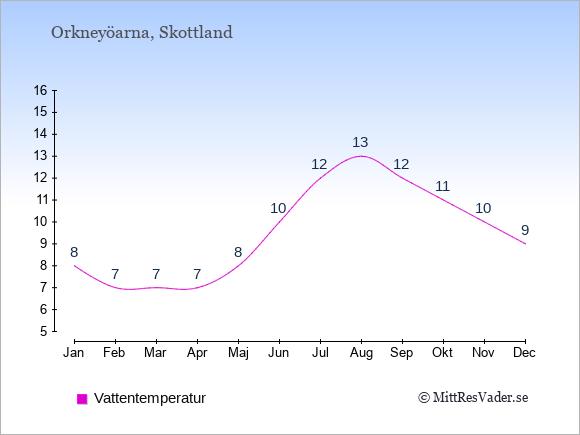 Vattentemperatur på Orkneyöarna Badtemperatur: Januari 8. Februari 7. Mars 7. April 7. Maj 8. Juni 10. Juli 12. Augusti 13. September 12. Oktober 11. November 10. December 9.