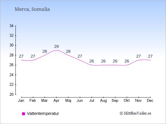 Vattentemperatur i Merca Badtemperatur: Januari 27. Februari 27. Mars 28. April 29. Maj 28. Juni 27. Juli 26. Augusti 26. September 26. Oktober 26. November 27. December 27.