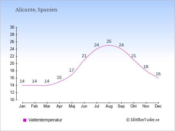 Vattentemperatur i Alicante Badtemperatur: Januari 14. Februari 14. Mars 14. April 15. Maj 17. Juni 21. Juli 24. Augusti 25. September 24. Oktober 21. November 18. December 16.