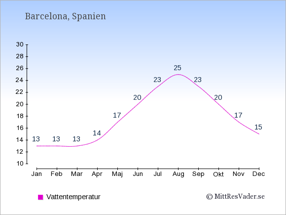 Vattentemperatur i Barcelona Badtemperatur: Januari 13. Februari 13. Mars 13. April 14. Maj 17. Juni 20. Juli 23. Augusti 25. September 23. Oktober 20. November 17. December 15.