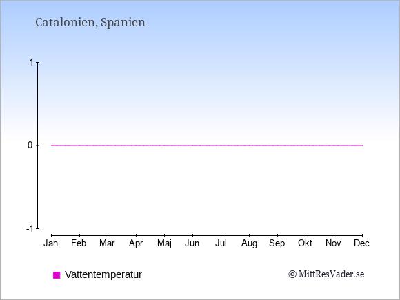 Vattentemperatur i  Catalonien. Badvattentemperatur.