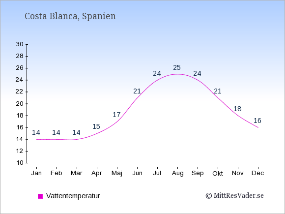Vattentemperatur i  Costa Blanca. Badvattentemperatur.