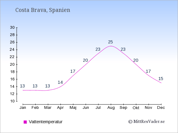 Vattentemperatur i  Costa Brava. Badvattentemperatur.
