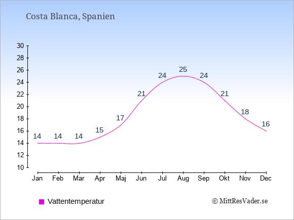 Vattentemperatur i Costa Blanca Badtemperatur: Januari 14. Februari 14. Mars 14. April 15. Maj 17. Juni 21. Juli 24. Augusti 25. September 24. Oktober 21. November 18. December 16.