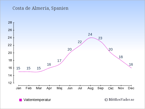 Vattentemperatur i Costa de Almeria Badtemperatur: Januari 15. Februari 15. Mars 15. April 16. Maj 17. Juni 20. Juli 22. Augusti 24. September 23. Oktober 20. November 18. December 16.