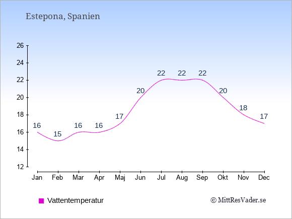 Vattentemperatur i Estepona Badtemperatur: Januari 16. Februari 15. Mars 16. April 16. Maj 17. Juni 20. Juli 22. Augusti 22. September 22. Oktober 20. November 18. December 17.