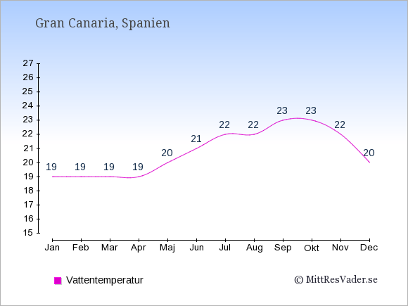 Vattentemperatur på  Gran Canaria. Badvattentemperatur.