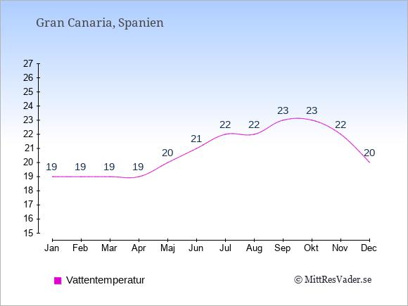 Vattentemperatur på Gran Canaria Badtemperatur: Januari 19. Februari 19. Mars 19. April 19. Maj 20. Juni 21. Juli 22. Augusti 22. September 23. Oktober 23. November 22. December 20.
