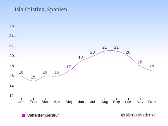Vattentemperatur i Isla Cristina Badtemperatur: Januari 16. Februari 15. Mars 16. April 16. Maj 17. Juni 19. Juli 20. Augusti 21. September 21. Oktober 20. November 18. December 17.