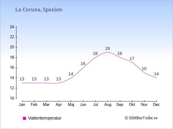 Vattentemperatur i  La Coruna. Badvattentemperatur.