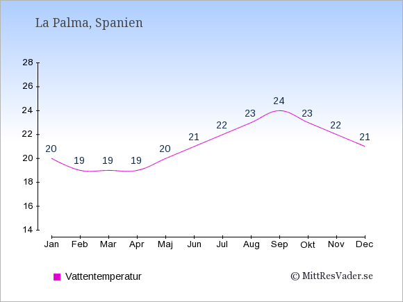 Vattentemperatur på  La Palma. Badvattentemperatur.