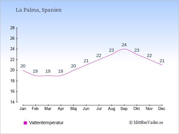 Vattentemperatur på La Palma Badtemperatur: Januari 20. Februari 19. Mars 19. April 19. Maj 20. Juni 21. Juli 22. Augusti 23. September 24. Oktober 23. November 22. December 21.