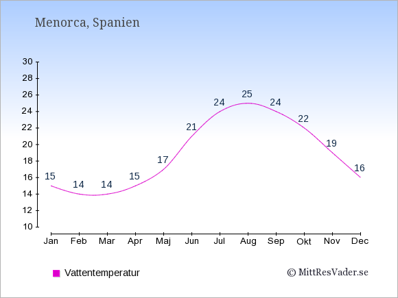 Vattentemperatur på Menorca Badtemperatur: Januari 15. Februari 14. Mars 14. April 15. Maj 17. Juni 21. Juli 24. Augusti 25. September 24. Oktober 22. November 19. December 16.