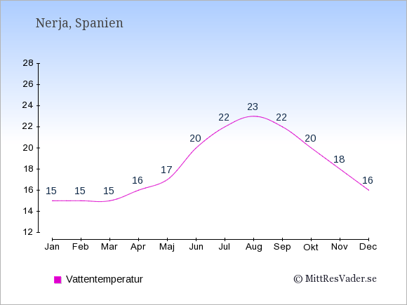 Vattentemperatur i Nerja Badtemperatur: Januari 15. Februari 15. Mars 15. April 16. Maj 17. Juni 20. Juli 22. Augusti 23. September 22. Oktober 20. November 18. December 16.