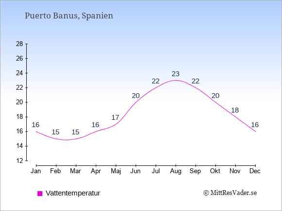 Vattentemperatur i Puerto Banus Badtemperatur: Januari 16. Februari 15. Mars 15. April 16. Maj 17. Juni 20. Juli 22. Augusti 23. September 22. Oktober 20. November 18. December 16.