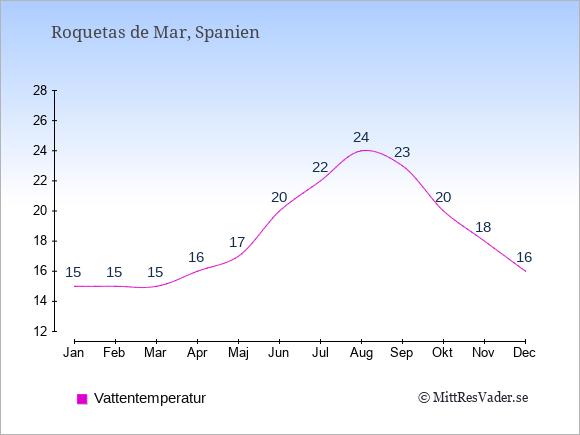 Vattentemperatur i Roquetas de Mar Badtemperatur: Januari 15. Februari 15. Mars 15. April 16. Maj 17. Juni 20. Juli 22. Augusti 24. September 23. Oktober 20. November 18. December 16.