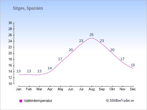 Vattentemperatur i Sitges Badtemperatur: Januari 13. Februari 13. Mars 13. April 14. Maj 17. Juni 20. Juli 23. Augusti 25. September 23. Oktober 20. November 17. December 15.