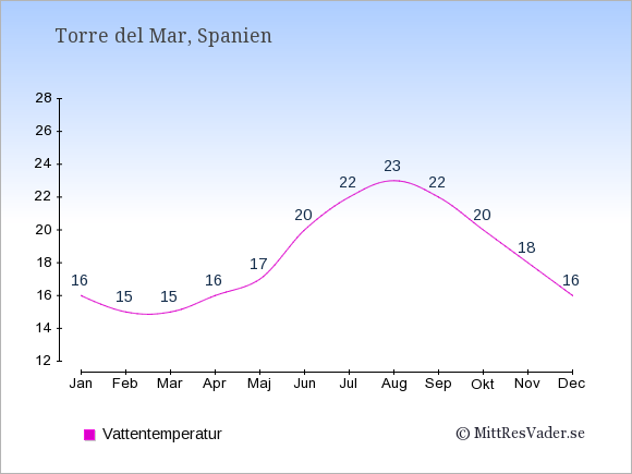 Vattentemperatur i Torre del Mar Badtemperatur: Januari 16. Februari 15. Mars 15. April 16. Maj 17. Juni 20. Juli 22. Augusti 23. September 22. Oktober 20. November 18. December 16.